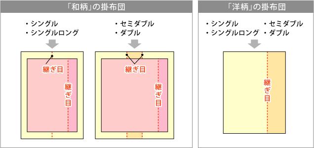 綿布団掛布団の縫製